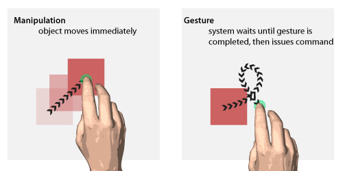 Manipulation vs Gesture