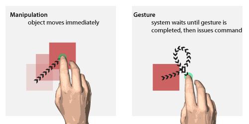 Manipulation vs Gesture