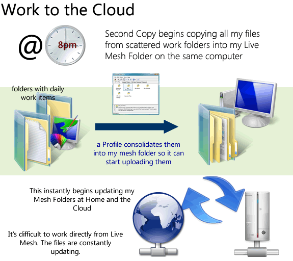Work files to the cloud