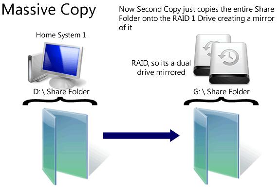 Massive Copy