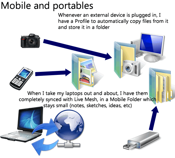 Mobile and Portables